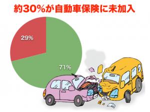 無保険車が30%