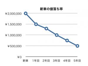 新車の値落ち率イメージ