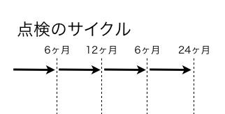 メンテナンスサイクル